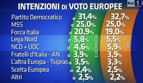 Sondaggio Euromedia e Ipr per Porta a Porta, intenzioni di voto per le Europee.