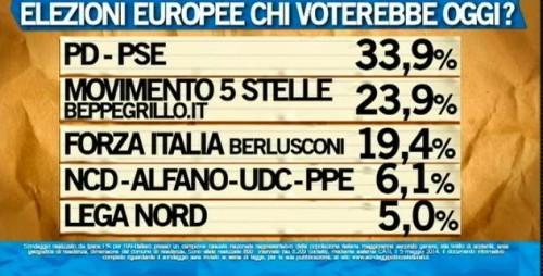 sondaggio ipsos ballarò intenzioni di voto