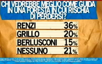 Sondaggio Ipsos per Ballarò, confronto tra Renzi, Berlusconi e Grillo.