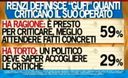 Sondaggio Ipsos per Ballarò, critiche a Renzi.