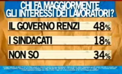 Sondaggio Ipsos per Ballarò, tutela dei lavoratori.