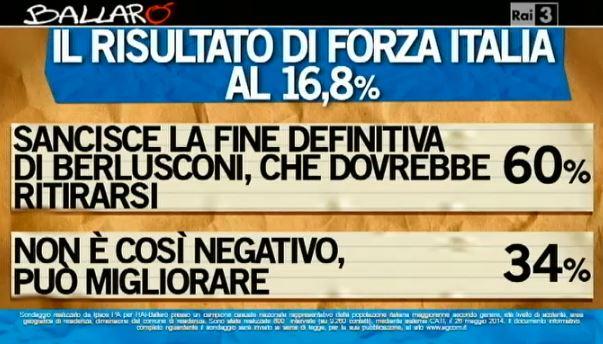 Sondaggio Ipsos per Ballarò, Forza Italia alle elezioni europee.