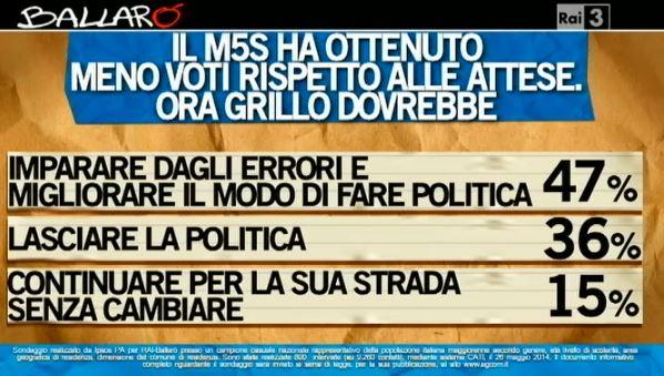 Sondaggio Ipsos per Ballarò, Grillo alle elezioni europee.