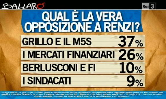 Sondaggio Ipsos per Ballarò, opposizione a Renzi.