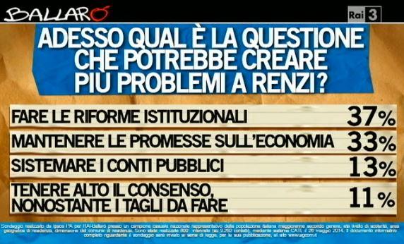 Sondaggio Ipsos per Ballarò, ostacoli per Renzi.