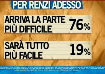Sondaggio Ipsos per Ballarò, Renzi e il futuro.