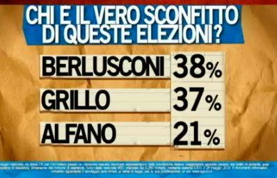 Sondaggio Ipsos per Ballarò, sconfitti delle elezioni.