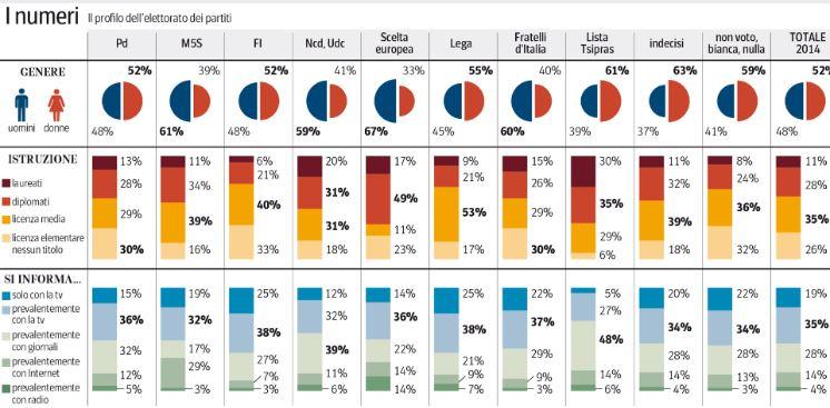 Sondaggio Ipsos per Ballarò, composizione degli elettorati.