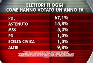 Sondaggio Ixè per Agorà: composizione dell'elettorato di Forza Italia.