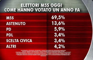 Sondaggio Ixè per Agorà: composizione dell'elettorato 5 Stelle.