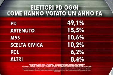 Sondaggio Ixè per Agorà: composizione dell'elettorato PD.