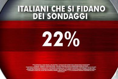 Sondaggio Ixè per Agorà: fiducia nei sondaggi.