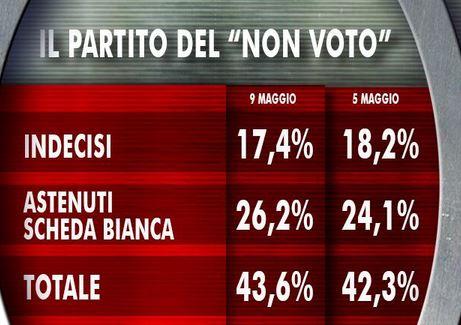 Sondaggio Ixè per Agorà, partito del non voto.