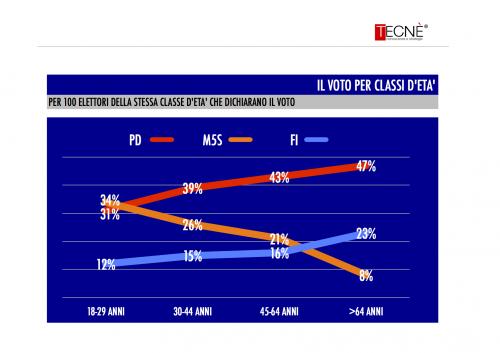 sondaggio tecnè flussi elettorali