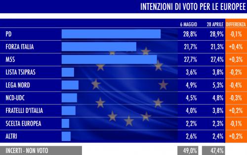 sondaggio tecné intenzioni di voto