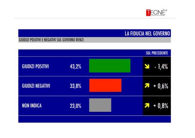 sondaggio tecné tgcom24 fiducia governo renzi