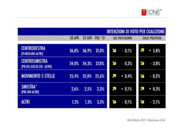 sondaggio tecné tgcom24 intenzioni voto