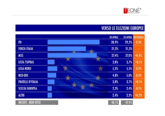 sondaggio tecné tgcom24 intenzioni voto elezioni europee