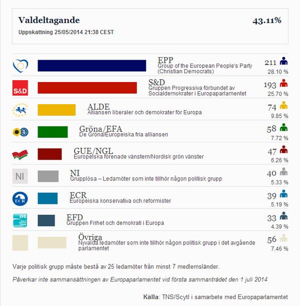 stima parlamento europeo elezioni europee 2014