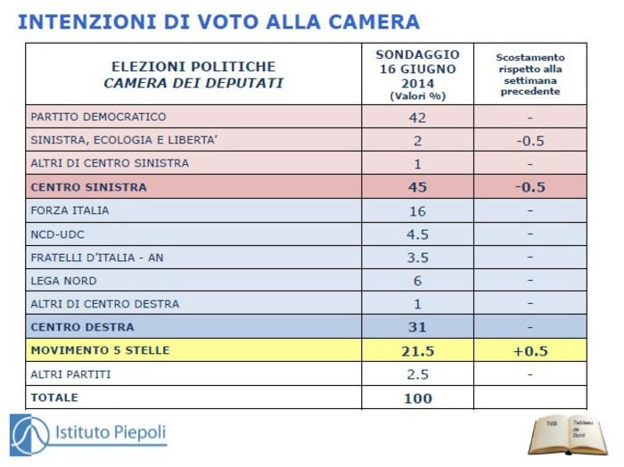 sondaggio piepoli M5S PD Forza Italia