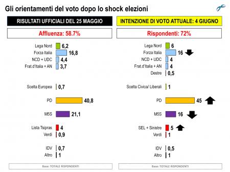 sondaggio scelta voto