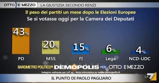 Sondaggio Demopolis per Ottoemezzo, consenso ai partiti.