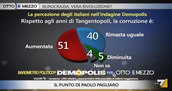 Sondaggio Demopolis per Ottoemezzo, corruzione rispetto a Tangentopoli.
