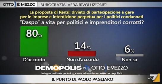 Sondaggio Demopolis per Ottoemezzo, Daspo per politici e imprenditori corrotti.