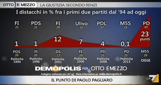 Sondaggio Demopolis per Ottoemezzo, distacco tra i due principali partiti.