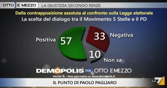 Sondaggio Demopolis per Ottoemezzo, dialogo tra PD e M5S.