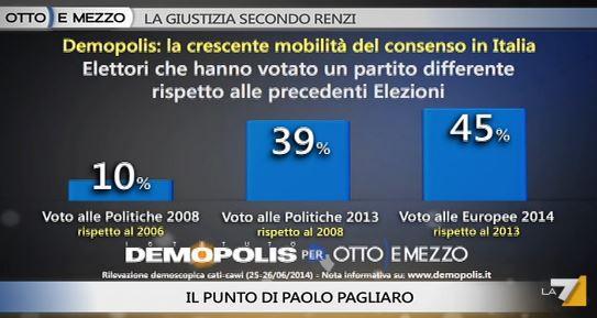 Sondaggio Demopolis per Ottoemezzo, mobilità dell'elettorato.