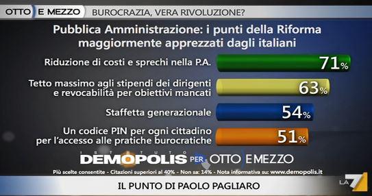 Sondaggio Demopolis per Ottoemezzo, riforma della PA.