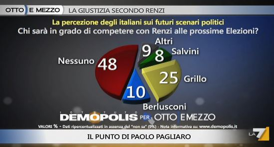 Sondaggio Demopolis per Ottoemezzo, chi competerà con Renzi.