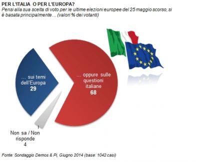 sondaggio demos elezioni europee