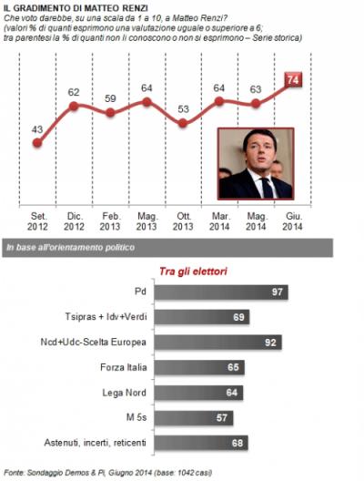 sondaggio demos fiducia renzi