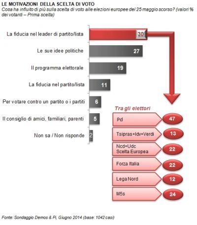sondaggio demos voto elezioni europee