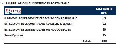 Sondaggio Ipr per Tg3, futuro di Forza Italia.