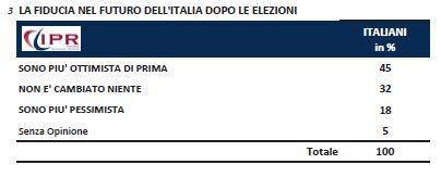 Sondaggio Ipr per Tg3, fiducia nel futuro dell'Italia.