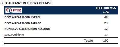 Sondaggio Ipr per Tg3, alleanze del M5S.
