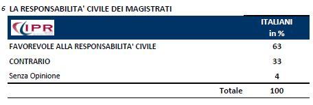 Sondaggio Ipr per Tg3, responsabilità civile dei magistrati.