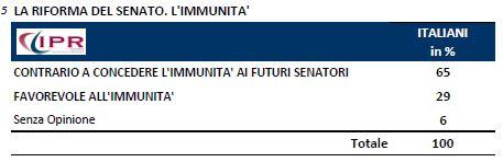 Sondaggio Ipr per Tg3, riforma del Senato.