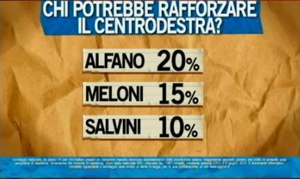 sondaggio ipsos ballarò alfano salvini