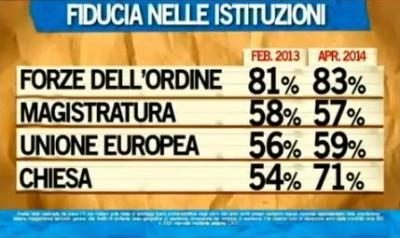 sondaggio ipsos ballarò fiducia istituzioni