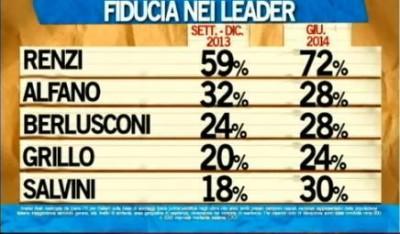 sondaggio ipsos ballarò fiducia leader