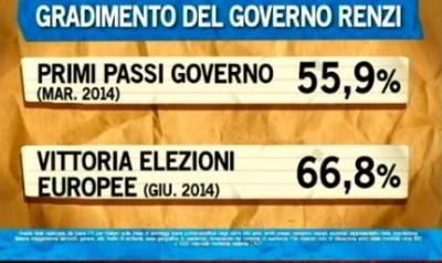 sondaggio ipsos ballarò governo