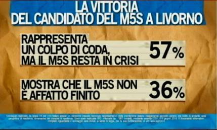 sondaggio ipsos ballarò livorno m5s