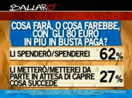 Sondaggio Ipsos per Ballarò, 80 Euro.