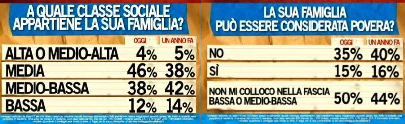 Sondaggio Ipsos per Ballarò, collocazione economica degli Italiani.