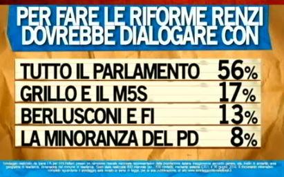 Sondaggio Ipsos per Ballarò, Renzi e il dialogo per le riforme.