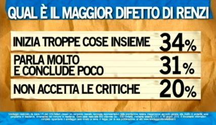 Sondaggio Ipsos per Ballarò, difetti di Renzi.
